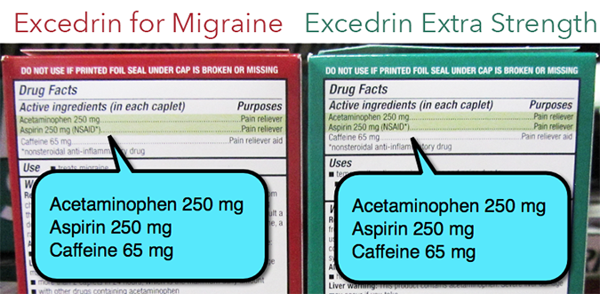 Excedrin for Migraine and Excedrin Extra Strength have the same ingredients milligram for milligram.